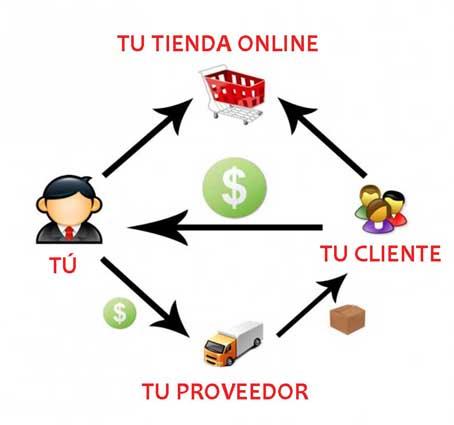 Ganar dinero en Internet, vendiendo productos de otros - 1