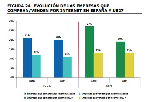 La explosión del Comercio electrónico español en 2011 - 2