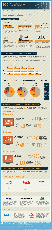 Cómo impacta el Social Media en las empresas [infografía] - 1